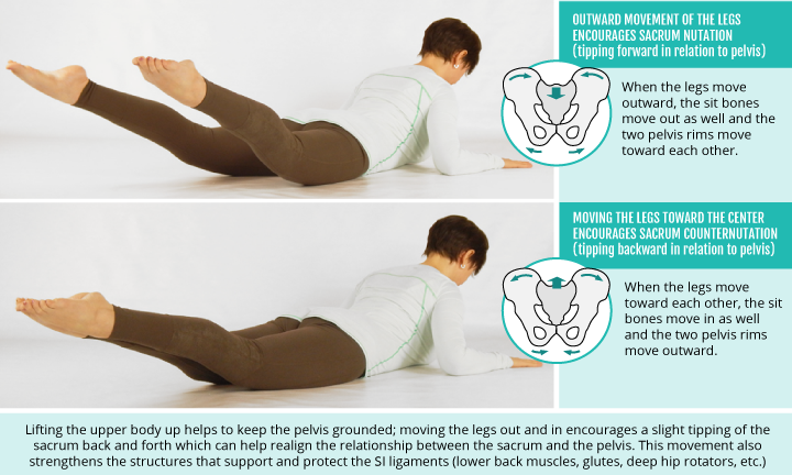 Too Many Asymmetrical Poses Can Create Sacroiliac Joint Issues