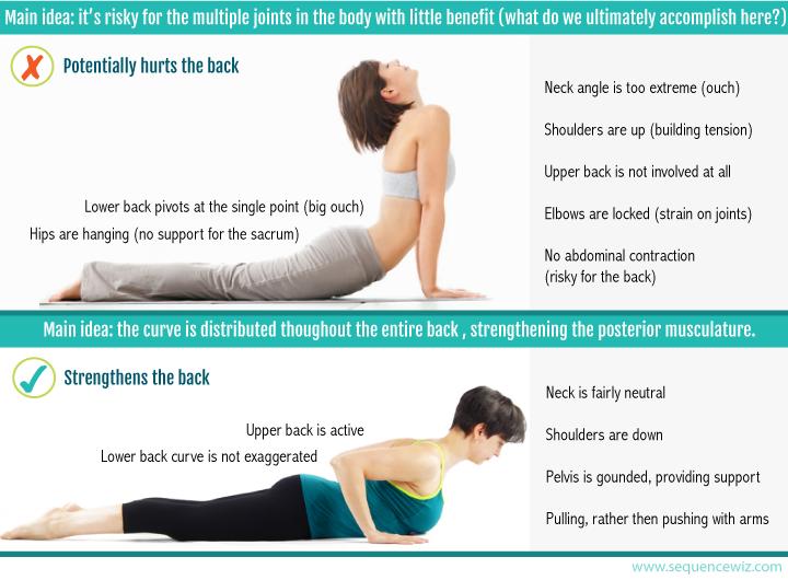 How to do Cobra pose for maximum effectiveness