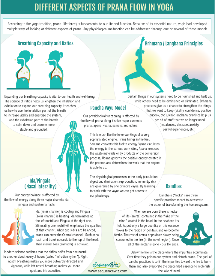 Aspects of prana in yoga