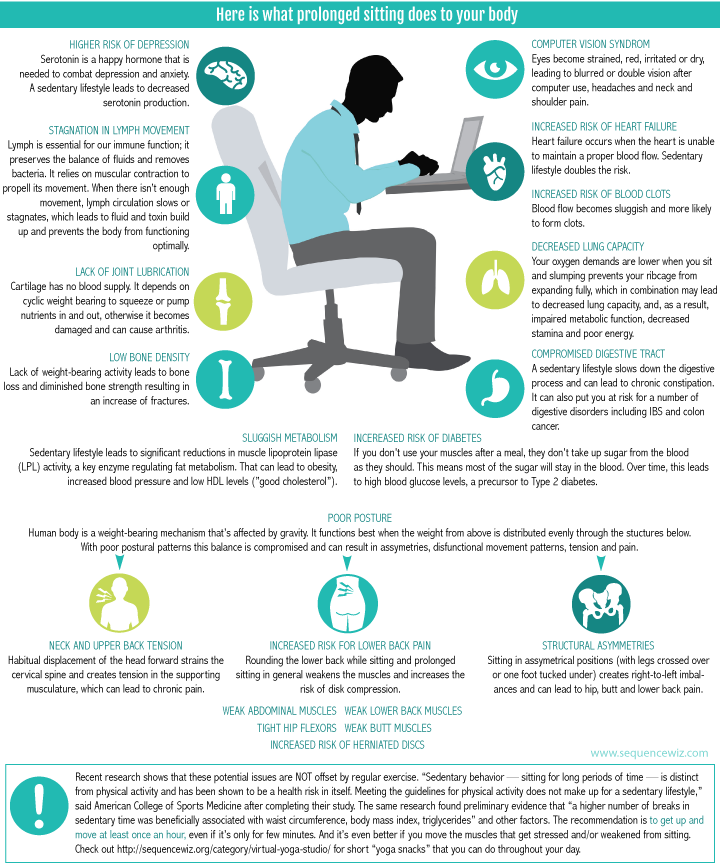 why is sitting bad for you