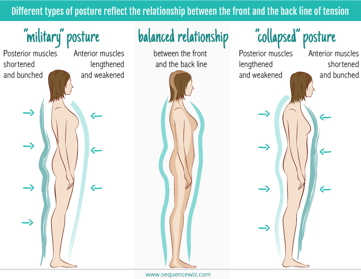 Postural consequences of movement patterns