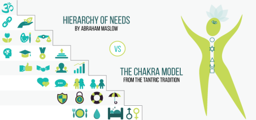 Chakras and Hierarchy of needs