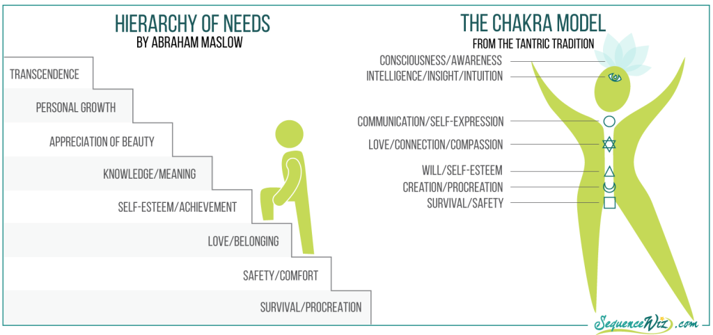 Hierarchy of needs and the chakra model