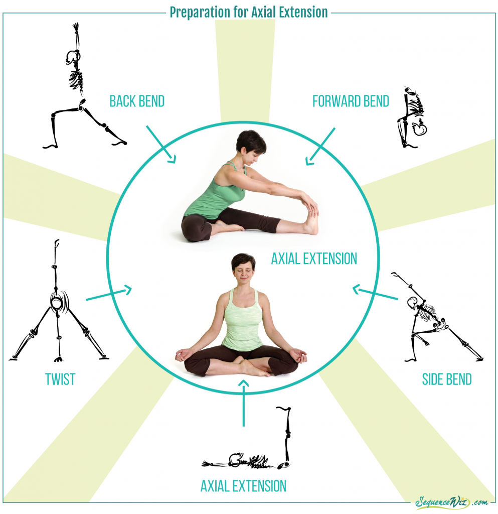 Preparation for axial extension poses