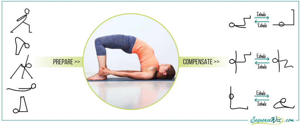Preparation and compensation for Bridge pose