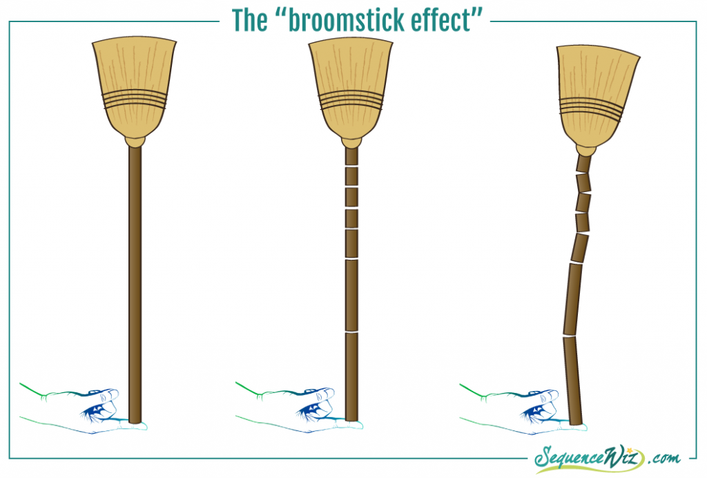 Broomstick Effect