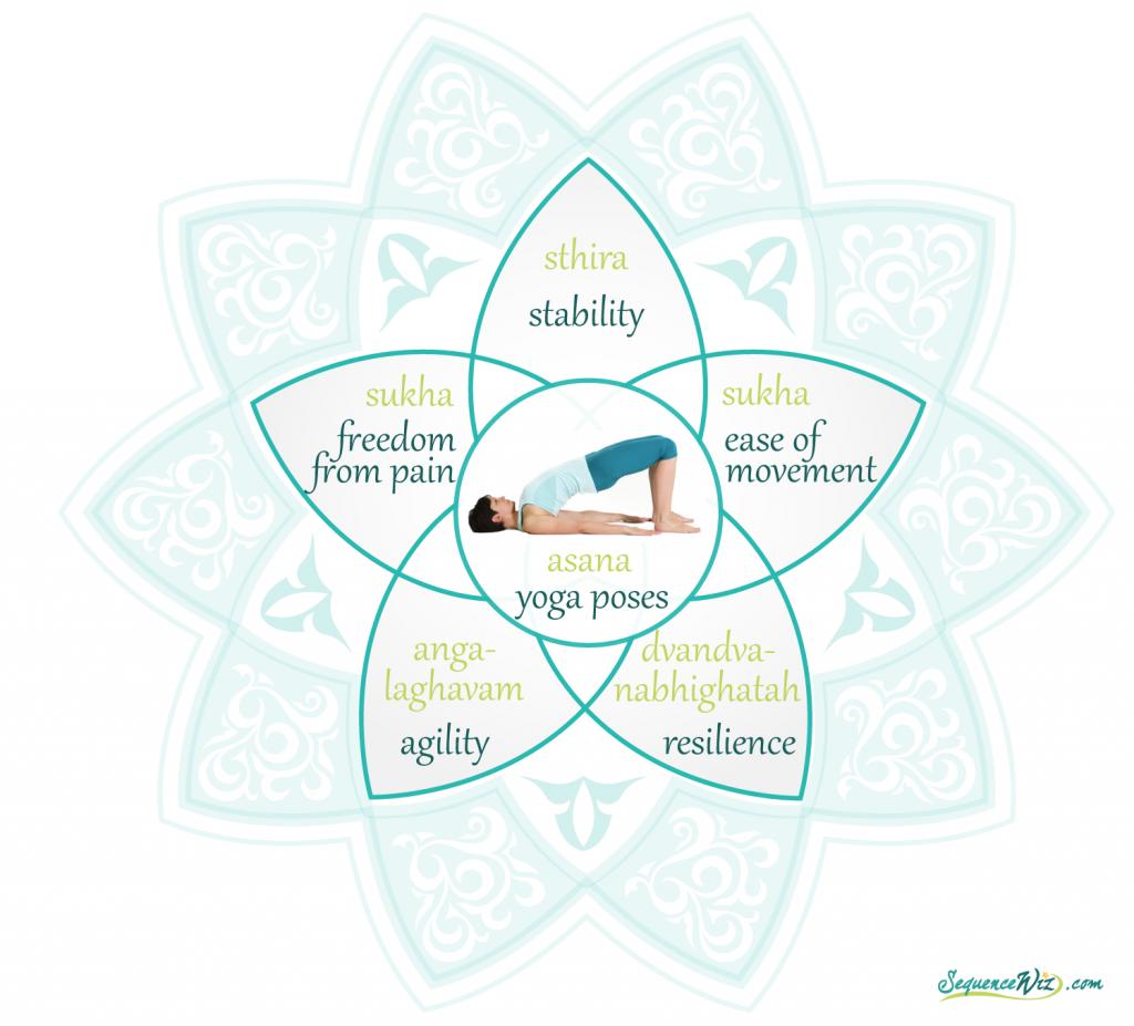Goals of asana practice