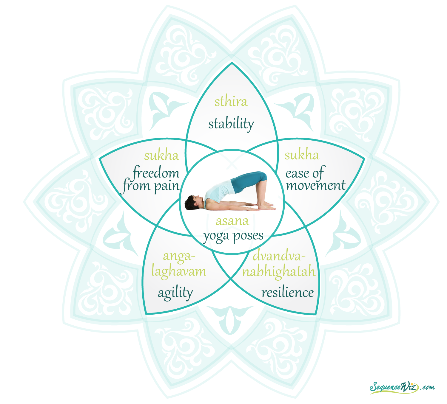Traditional Goals Of Asana Practice Sequence Wiz