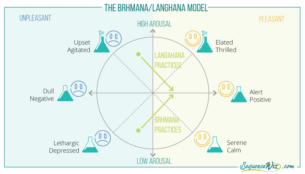 The brhmana-langhana model