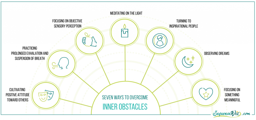 Overcoming Mental Obstacles