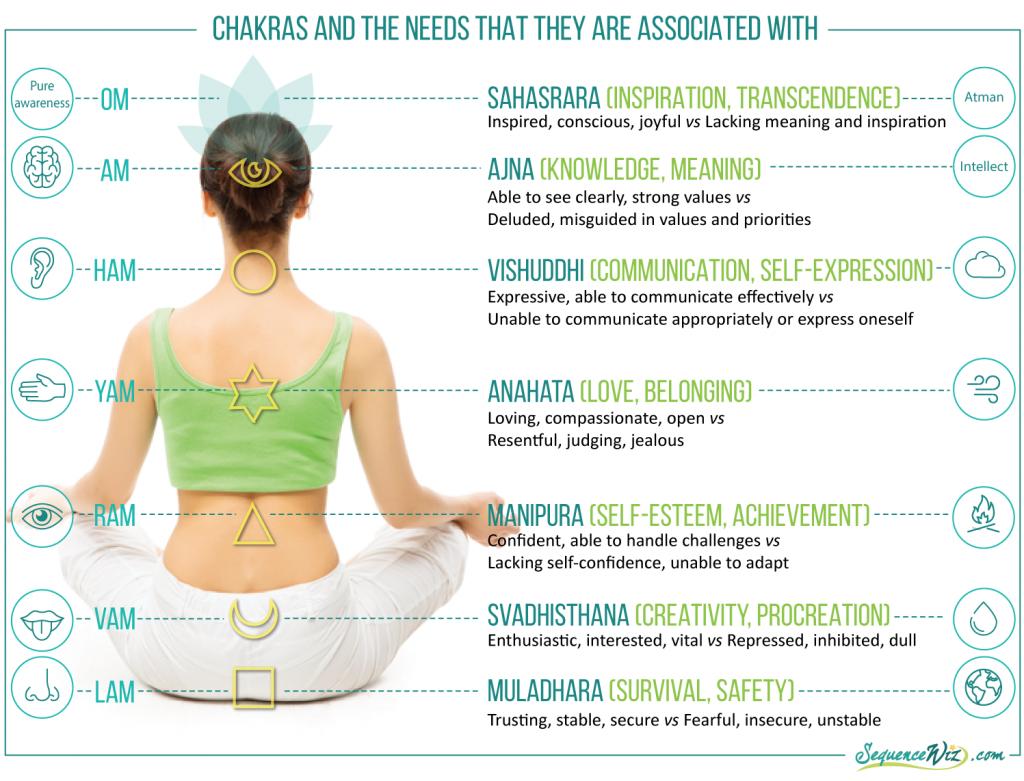 Chakras represent needs