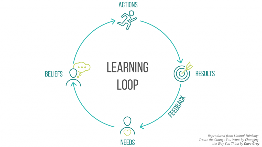 Learning loop_needs and beliefs