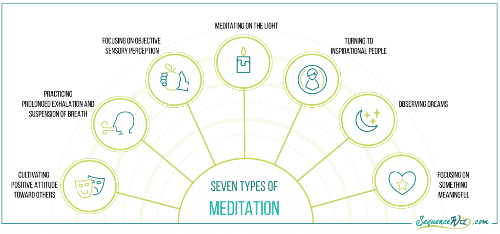 Types of meditation_work with chronic pain