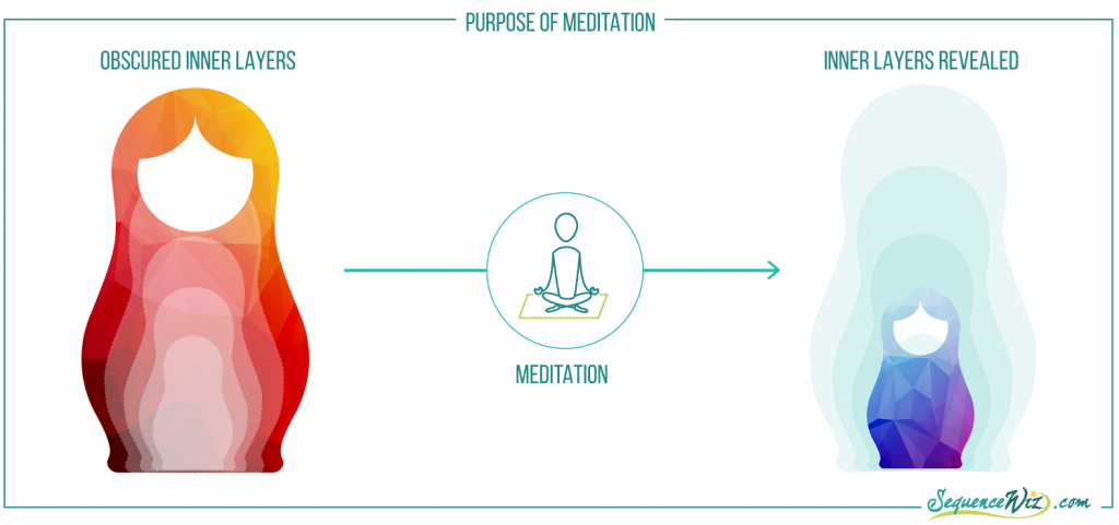 purpose of meditation in five koshas