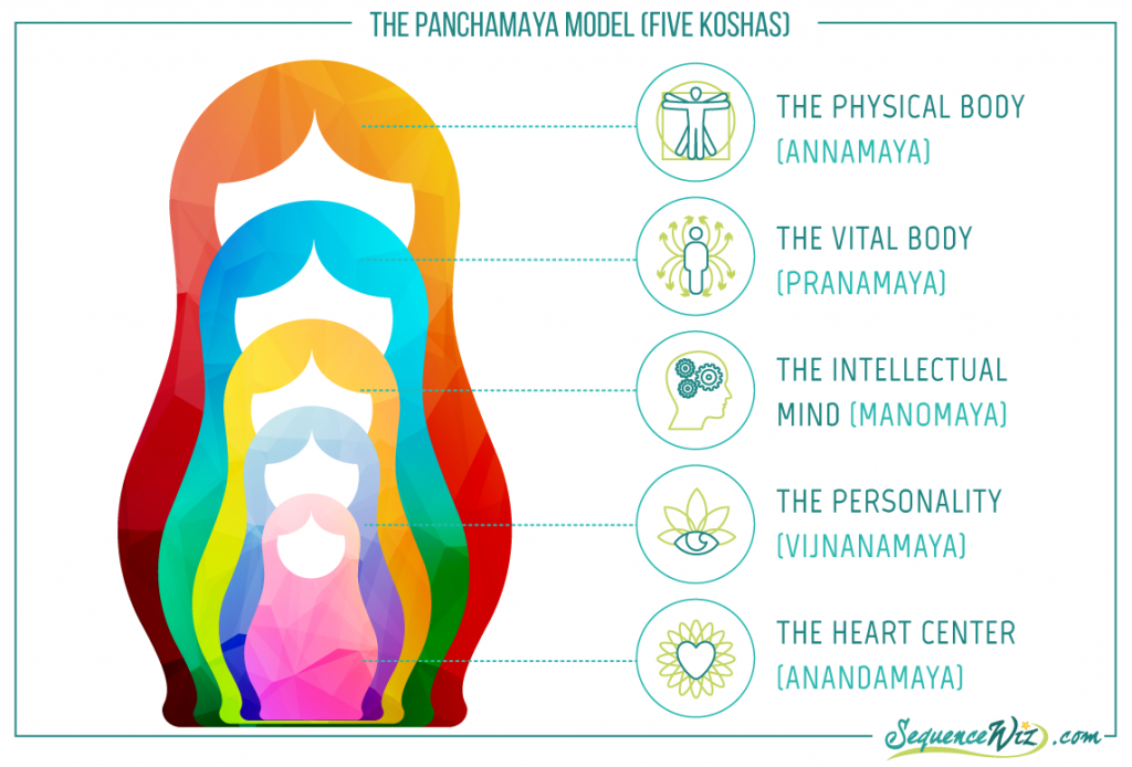 Panchamaya_five koshas