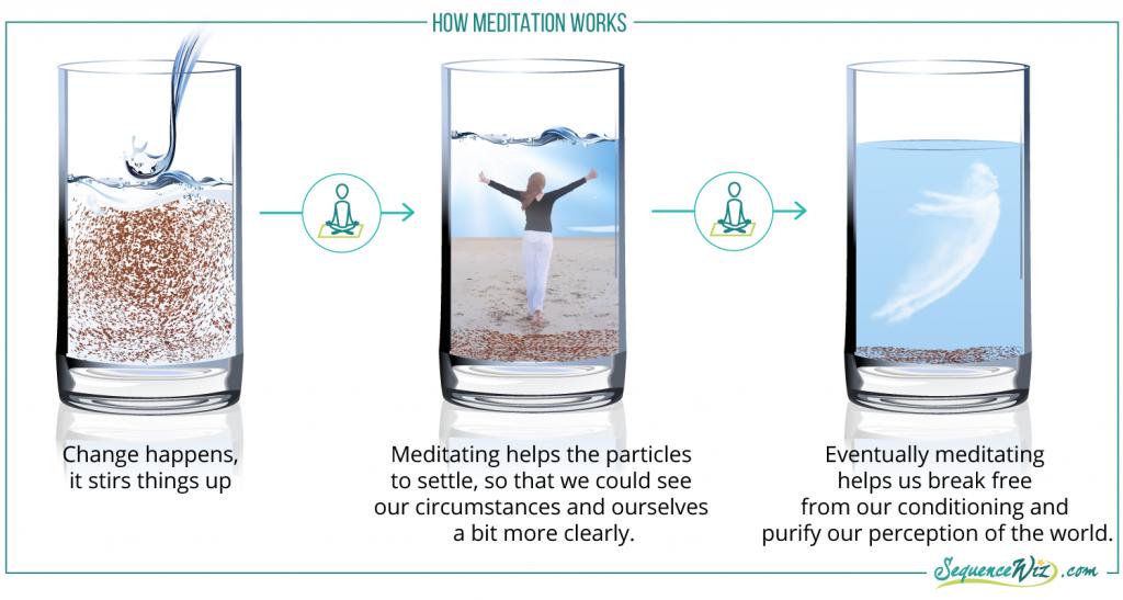 How meditation works