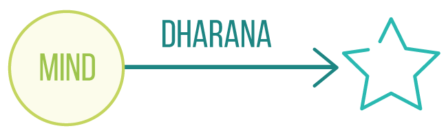 Yogic teachings of meditation_dharana