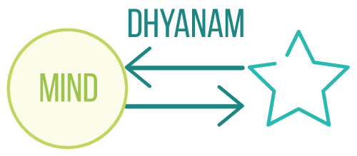 Yogic teachings of meditation_dhyanam
