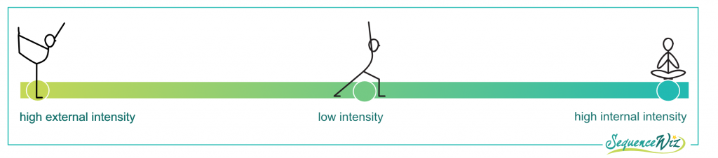 intensity of yoga practice