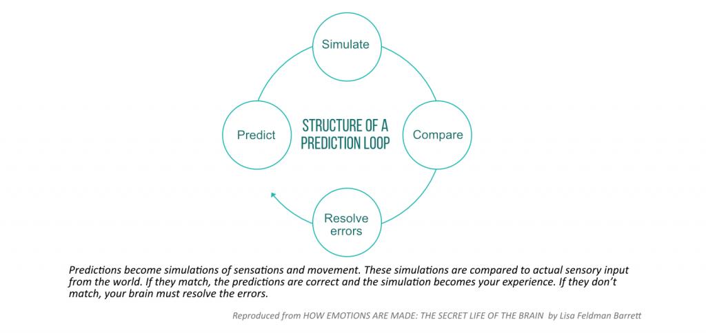 Prediction loop