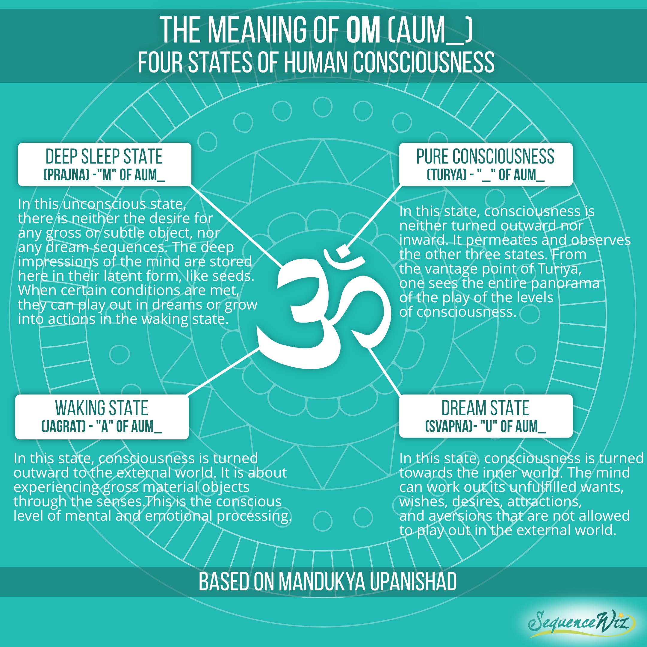 The meaning of Om: Four states of human consciousness - Sequence Wiz
