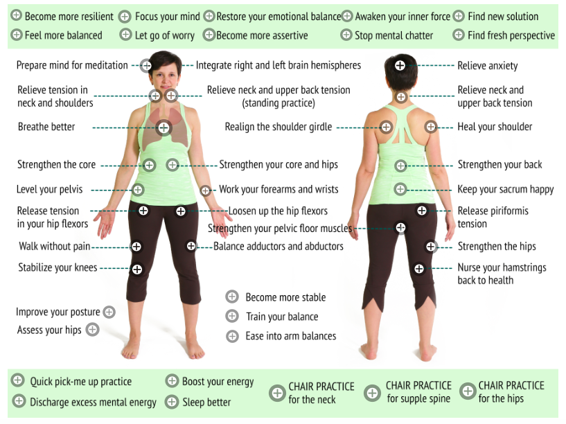 Body map for yoga practices