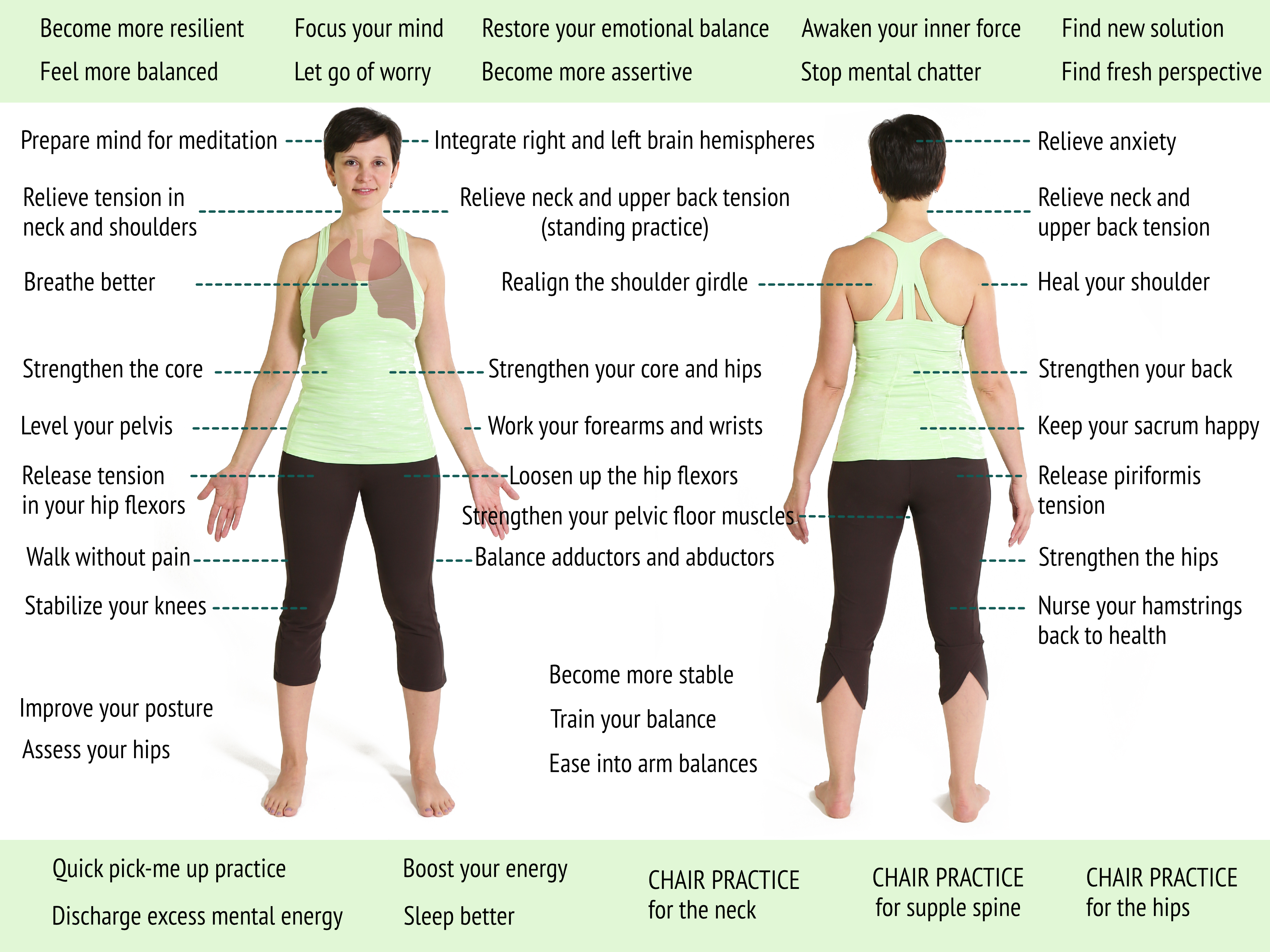 Body Map For Yoga Practices Sequence Wiz
