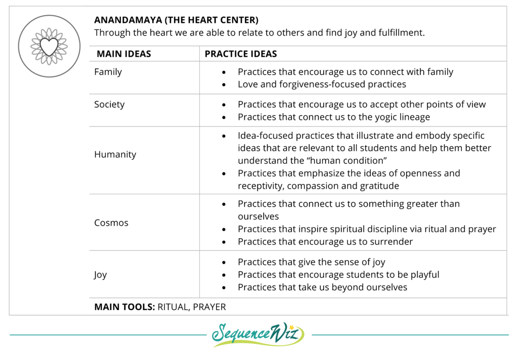 Yoga practice ideas based on the Panchamaya Model - Sequence Wiz